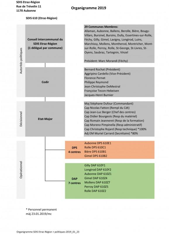 Organigramme SDIS Etraz-Région