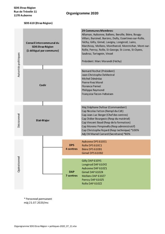 Organigramme Politique SDIS Etraz-Région 2020